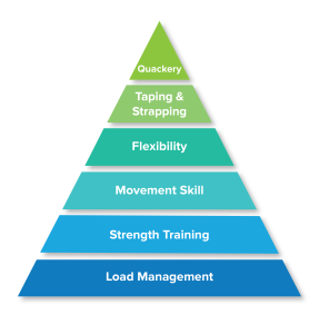injury prevention pyramid
